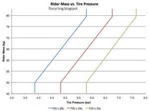 grafica-presion